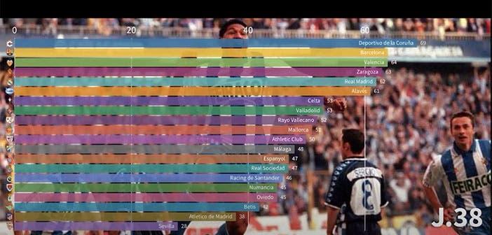 Clasificación en la Liga del Deportivo campeón