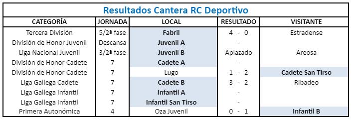 El COVID frena a los juveniles del Deportivo