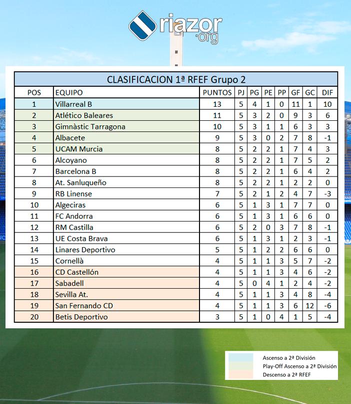 Clasificación grupo II Primera RFEF jornada 5