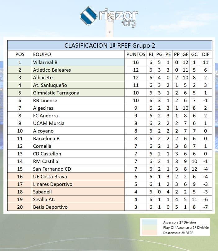 Clasificación grupo II Primera RFEF jornada 6